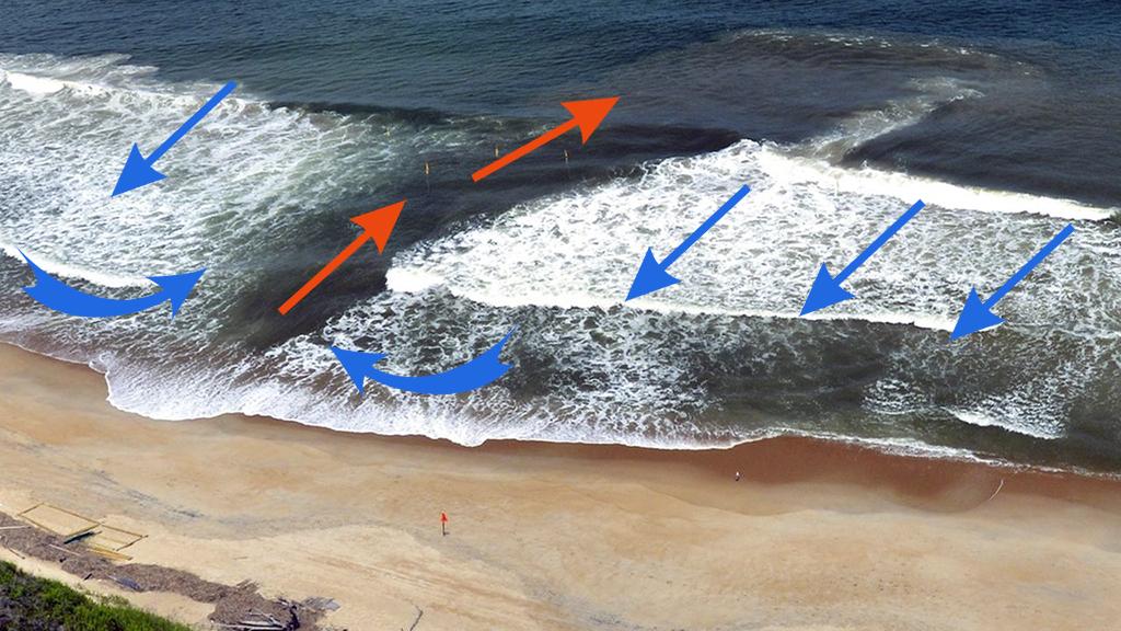 обратное течение в море